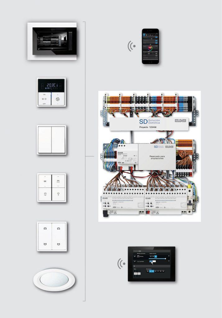 1 Esquema y elementos del sistema (SD Solución Domótica - Jung) Sistema SD Jung domotica intuitiva plug & play facil instalacion