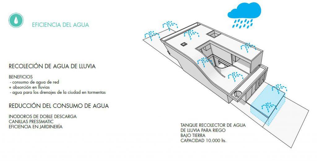 CERTIFICACIÓN LEED EFICIENCIA DEL AGUA . arquitectura sostenible