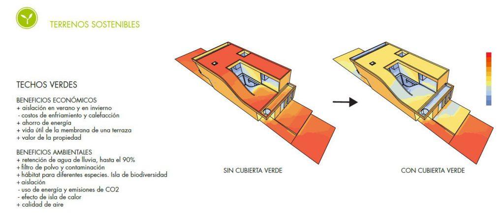 CERTIFICACIÓN LEED USO DE CUBIERTA VERDE . Arquitectura sostenible