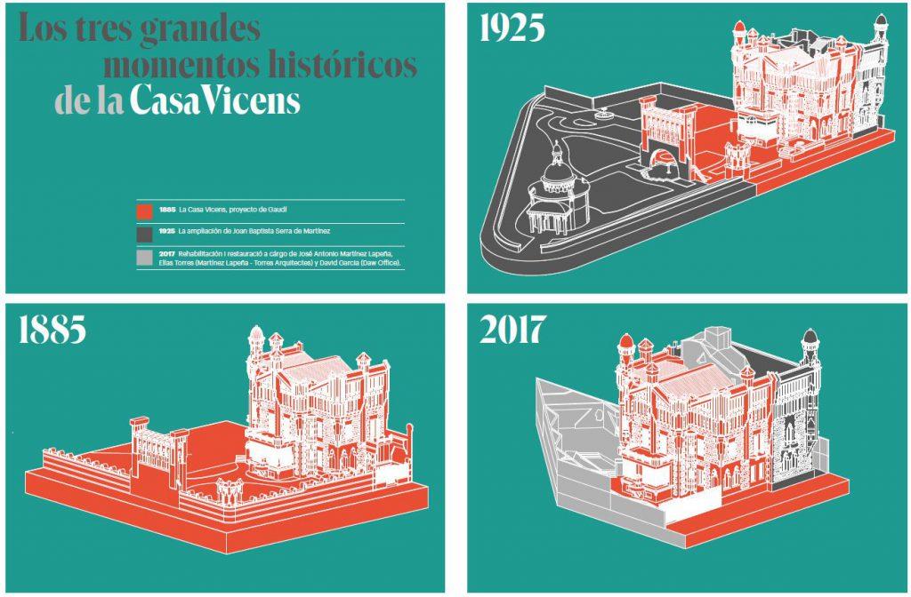 Evolución del edifico Casa Vicens Gaudí en Barcelona