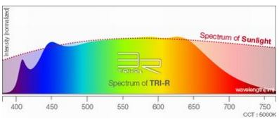 espectro led sunlike tri r
