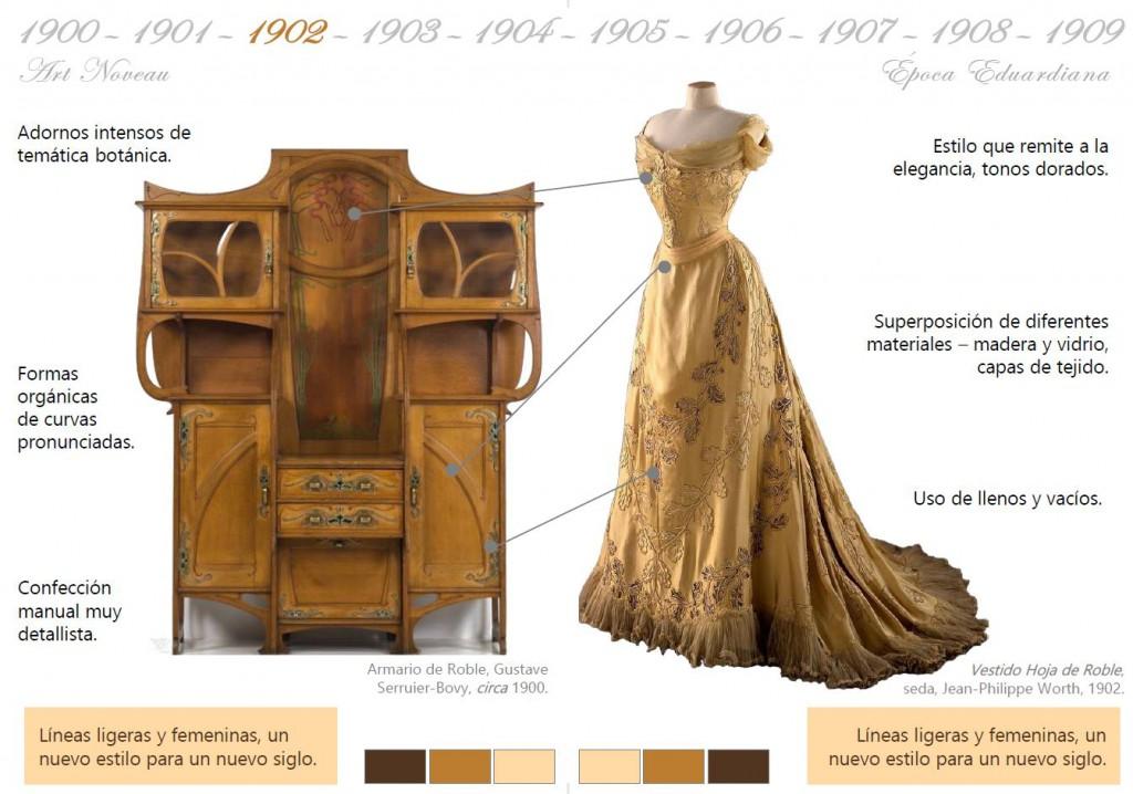 historia moda y mueble 1902 art noveau Mobiliario y moda del siglo XX