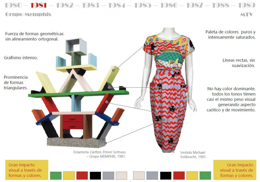 historia mueble y Moda memphis MTV años 80 Mobiliario y moda del siglo XX