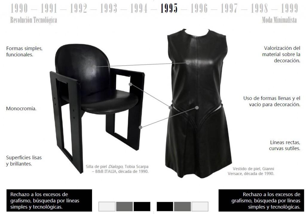 historia mueble y Moda revolucion tecnologica años 90 .Mobiliario y moda del siglo XX