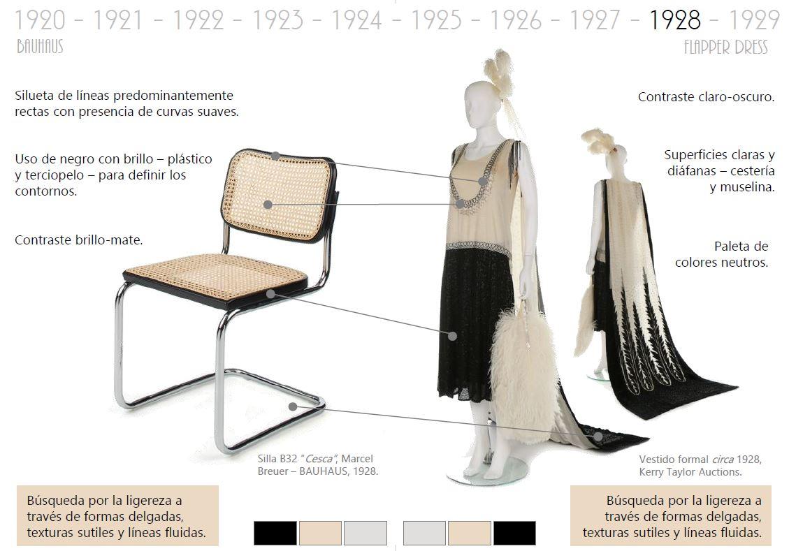 Mobiliario y moda en el siglo xx 10decoracion for Caracteristicas del mobiliario