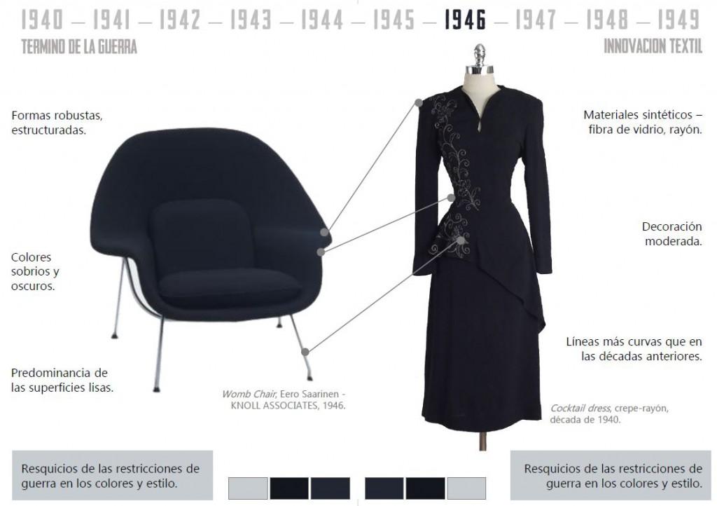historia mueble y moda post-guerra Mobiliario y moda del siglo XX