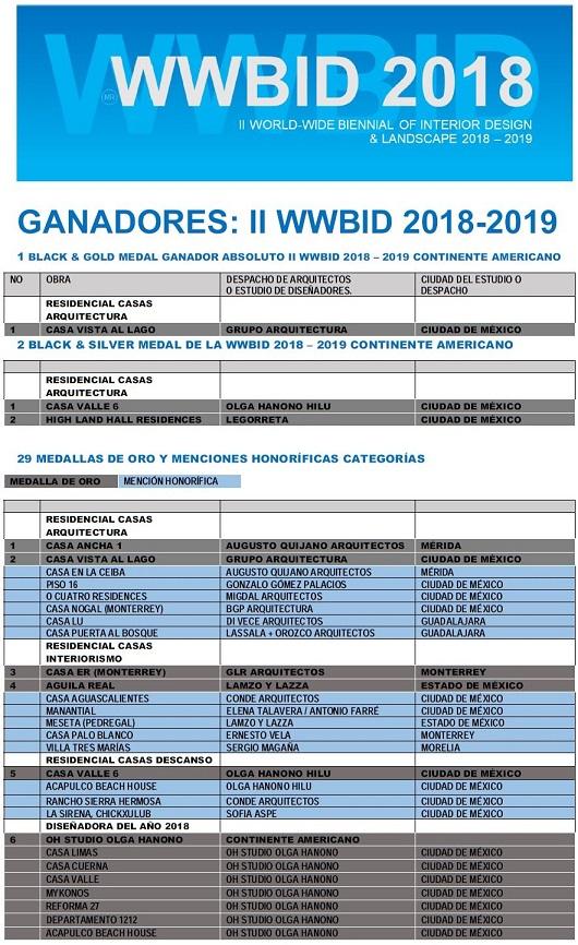 Ganadores Bienal Iberoamericana Cidi de interiorismo, diseño y paisajismo WWBID 2018 interior design and landscape
