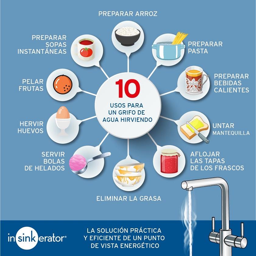 InSinkErator consejos para consumir menos agua