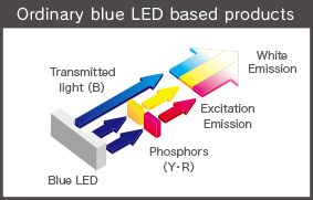 Ordinary led - como funciona un led