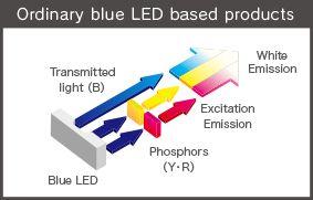 Ordinary led - como funciona un led