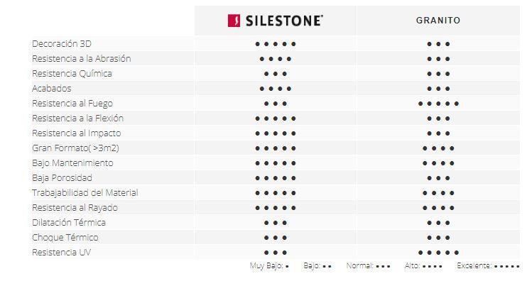 diferencias entre silestone y granito