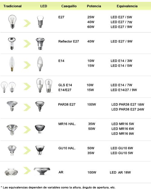 equivalencia entre led y bombilla convencional