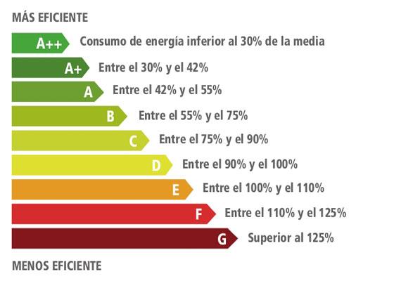 etiqueta-energetica1