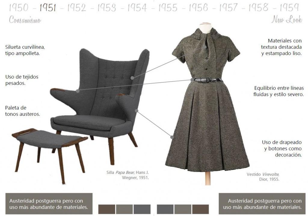 historia moda y mueble cine 1950 consumismo Mobiliario y moda del siglo XX