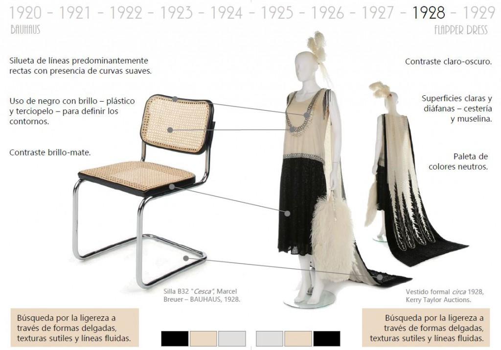 historia mueble y Moda Bauhaus Mobiliario y moda del siglo XX