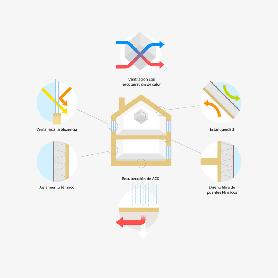 seis-principios-del-sistema-de-construccion-consumo-casi-nulo-mapout-premio-proyectissimo-habitissimo-2016